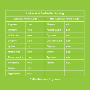 Amino acid profile for JustPea pea protein powder