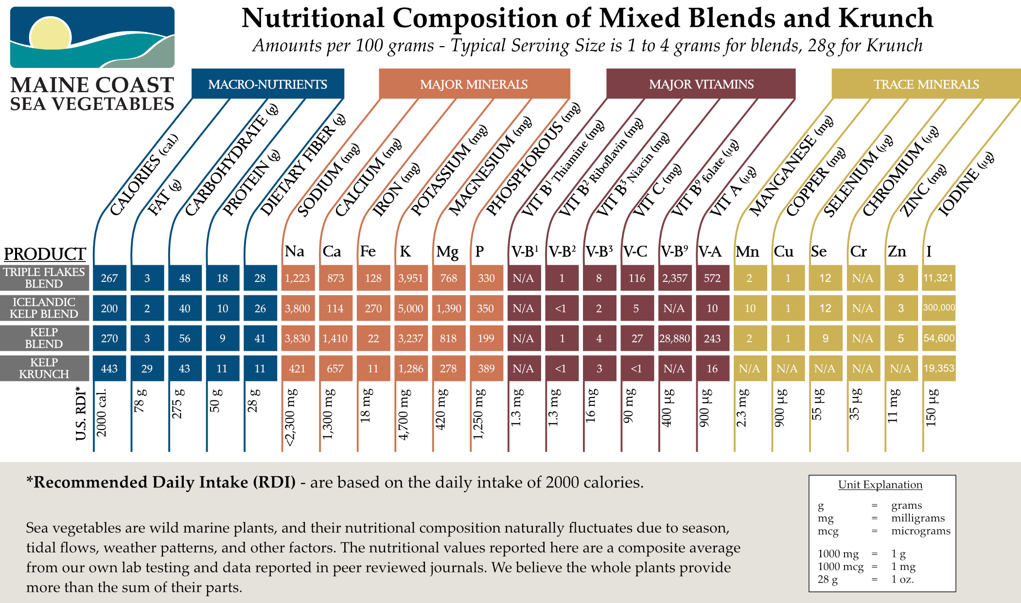 Maine Coast Sea Vegetables - Nutritional Information for kelp blends, icelandic kelp, and kelp krunch