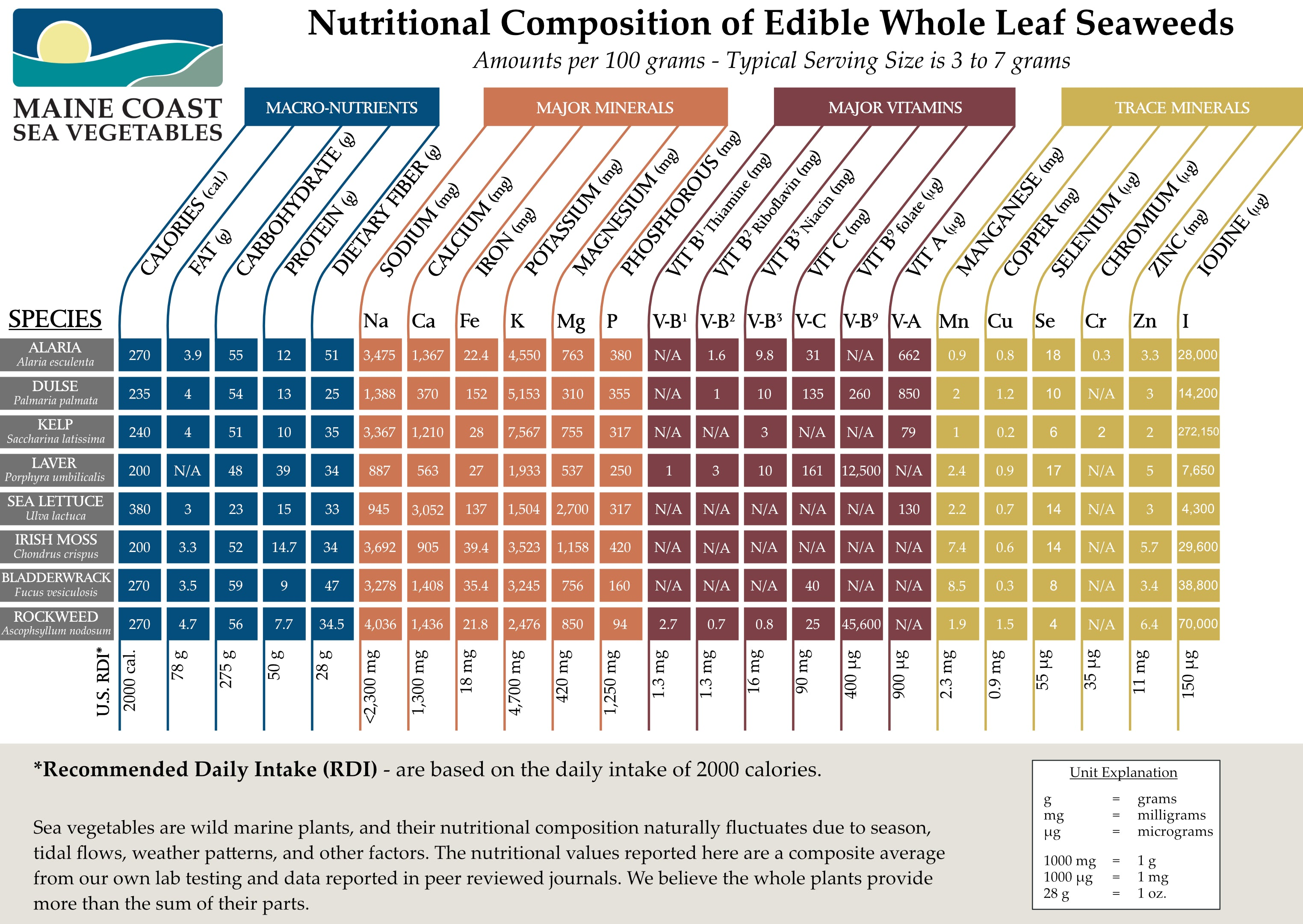 Seaweed Nutritional Facts For Dulse, Laver, Kelp, Sea Lettuce, Alaria, Nori, Kombu, Bladderwrack, Irish Moss, and Rockweed