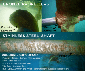 ANODE ACADEMY #2 - CORROSION      What does it look like under your boat?