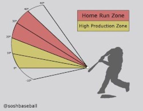 You can't hit a Homerun!! The Launch Angle Pro FREE app tells you how | Maximum Velocity Sports