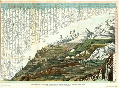 """Vergleichende Darstellung der hoechten Berge, der groessten Stroeme und Wasserfaelle der Erde nach den Beobachtungen beruemter Forscher""  (Comparison of the highest mountains and largest rivers and waterfalls of the earth according to famous explorers)  Chromolithograph made after a French copper engraving from the first half of the 19th Century. Published ca 1900. On the extra attached page are heights and lengths of the various mountains, rivers and waterfalls devided into the continents."