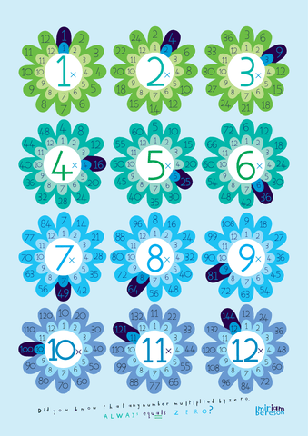 MULTIPLICATION 1-12 blue         PDF DIGITAL download