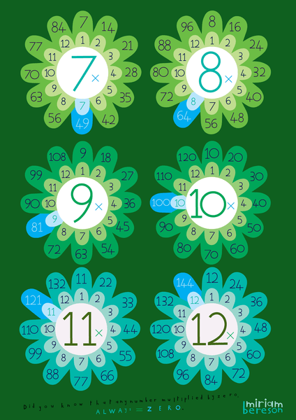 MULTIPLICATION 1-12 BATH GREEN (TWO SIDES)