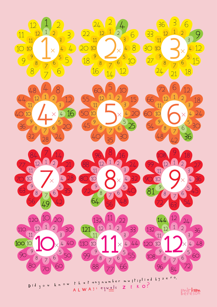 PINK multiplication