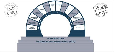 14 Elements of Process Safety Arc Banner - #400420