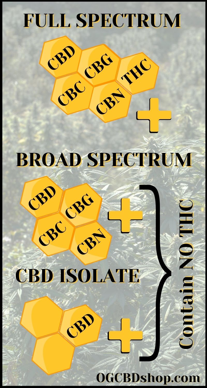 Difference Full Broad Isolate