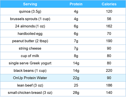 Protein and calorie content of whole foods