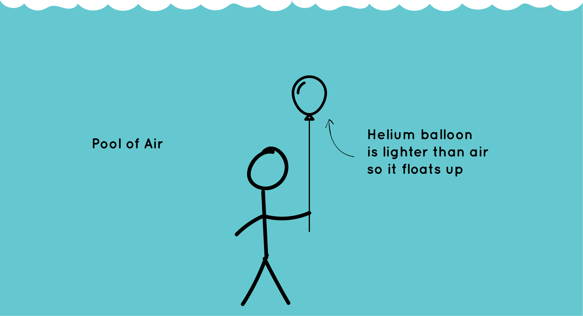 Diagram of person holding helium balloon in a pool or air