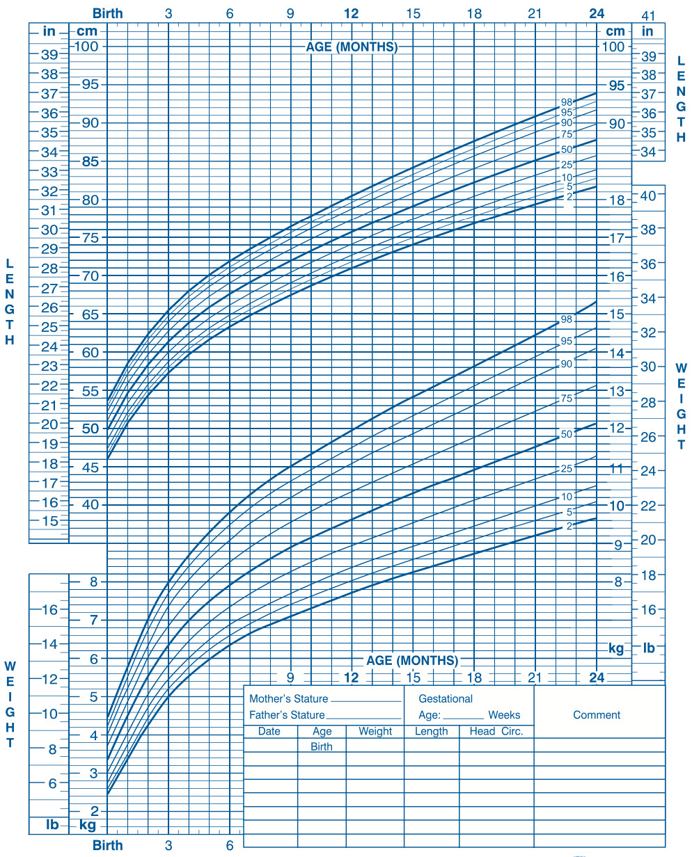 WHO Baby Growth Chart Boys
