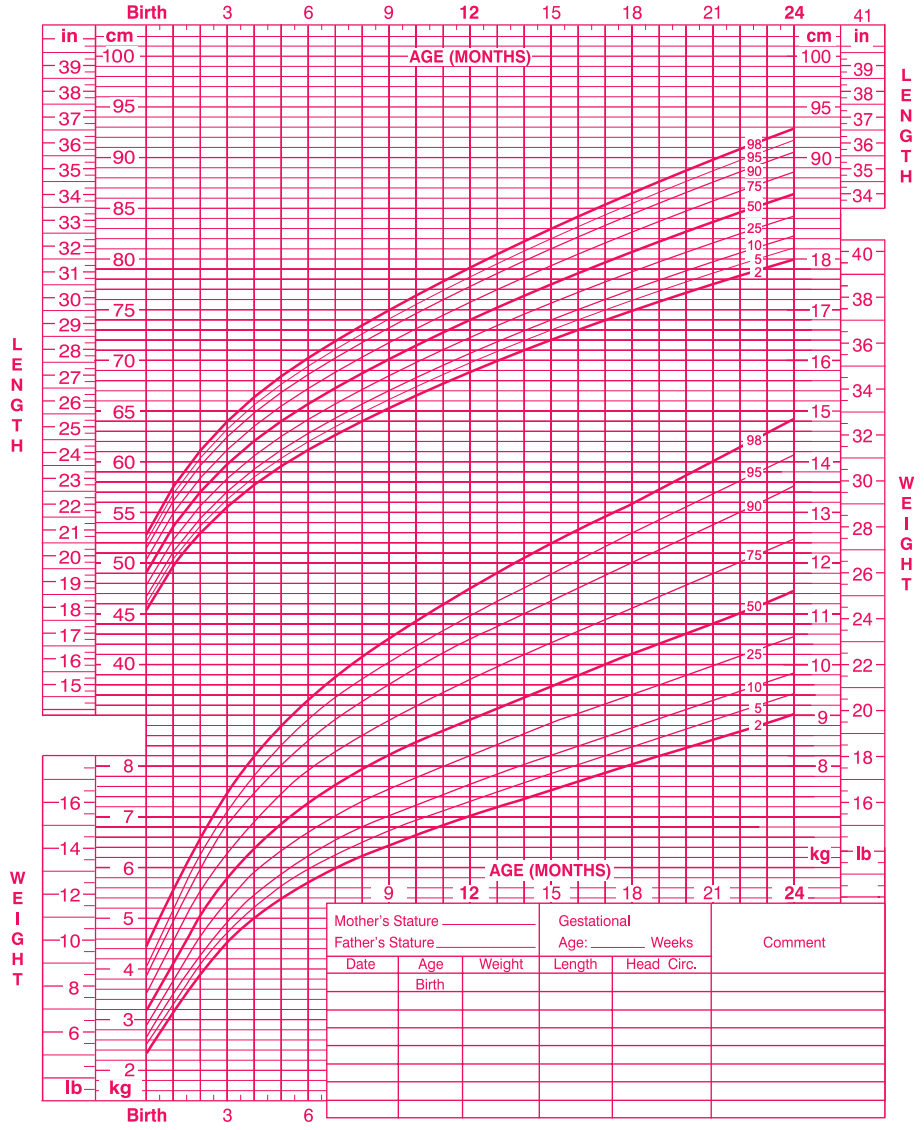 WHO Baby Growth Chart Girls