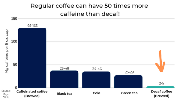 Caffeine levels in coffee decaf soda pop and tea