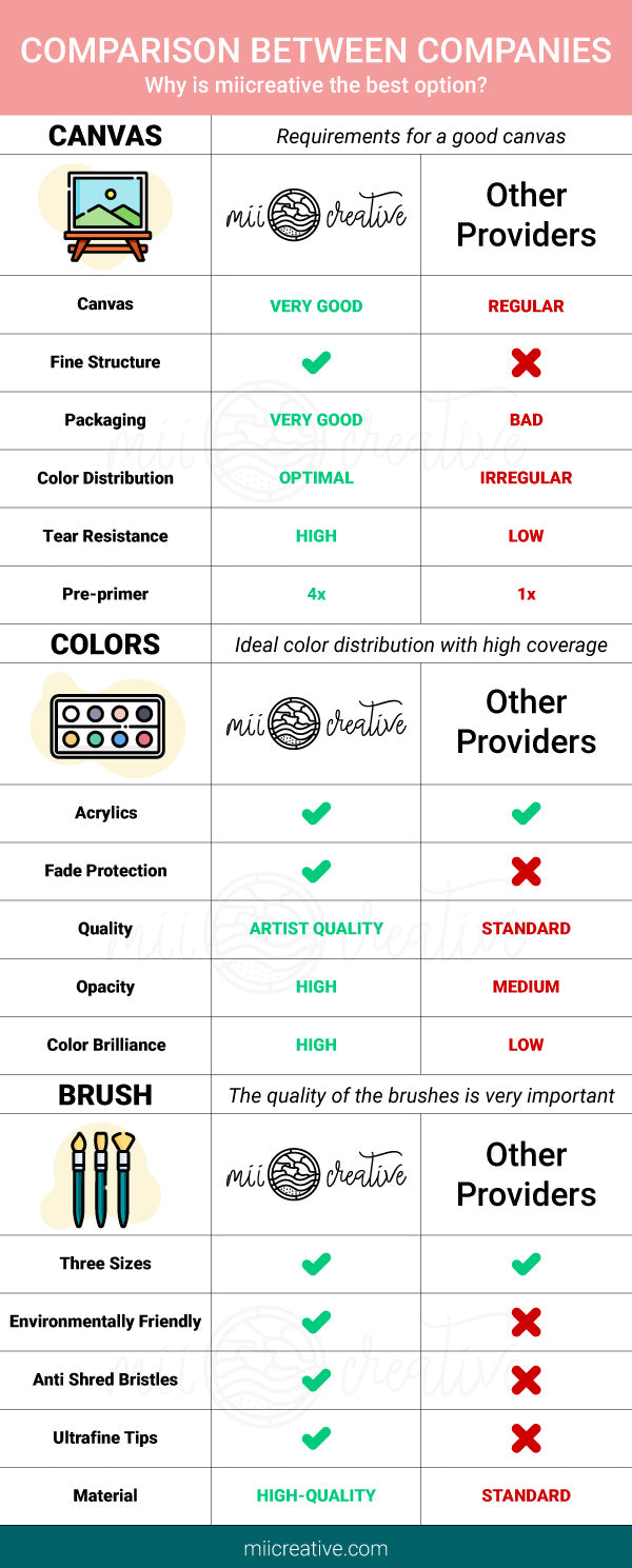 Why to choose miicreative as your custom paint by number partner