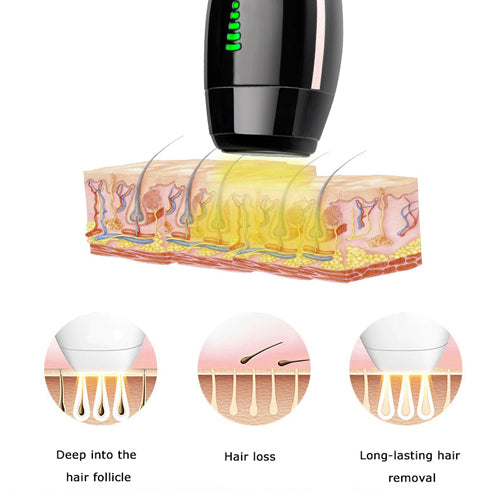 3 x Wetty™ PRO Men IPL Device Bundle