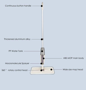 New - Ez Clean - Micro Fibre Spray Mop - Emerald Seaside