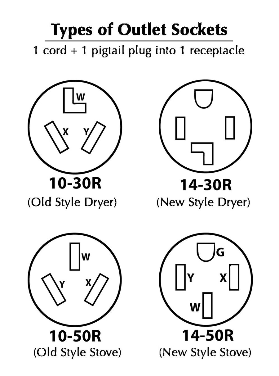 Outlet Socket Descriptions for Home-use Bed Bug units.