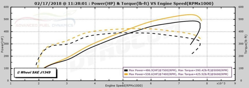 Comparison of E85 vs MS109 race gas recorded the same day on the same test vehicle