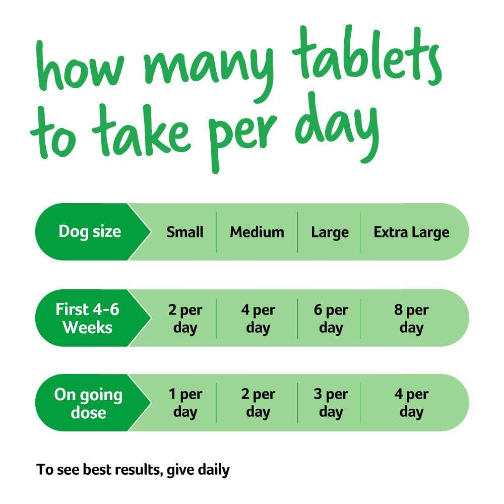 How many tablets should your dog take?