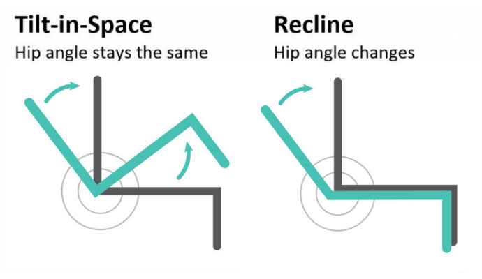 The Difference between Tilting (Tilt-In-Space) and Reclining Wheelchair