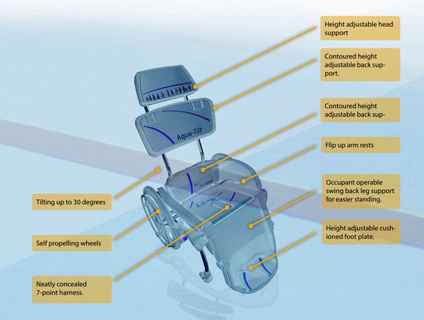 AquaTilt Pool Wheelchair overview