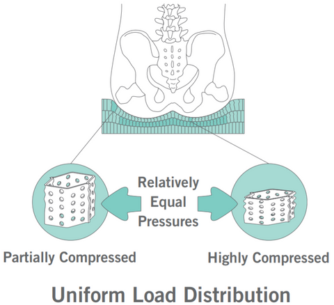 Honeycomb Uniform Load Distribution
