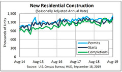 MONTHLY NEW RESIDENTIAL CONSTRUCTION, AUGUST 2019