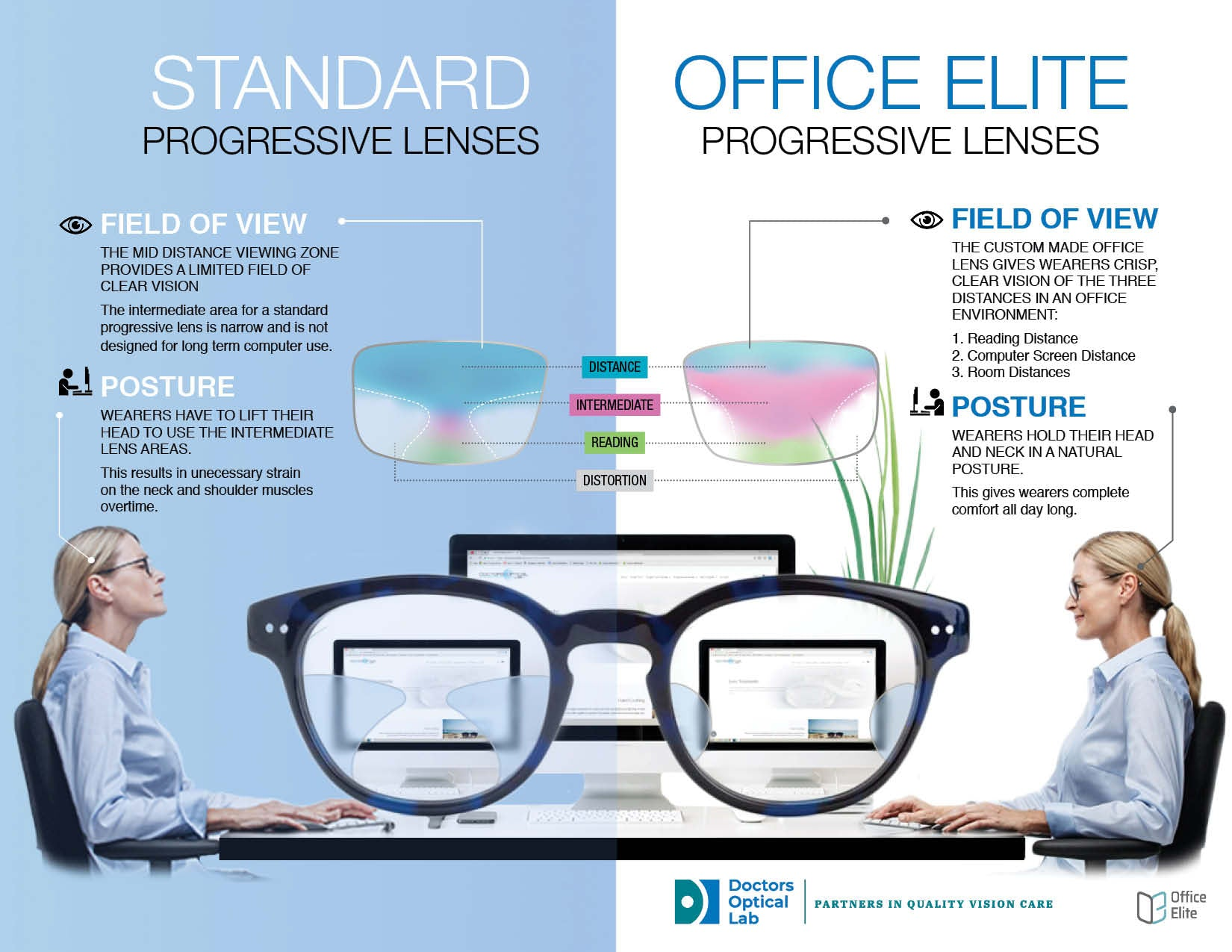 The differences in visual performance between a computer progressive lens and standard progressive lens