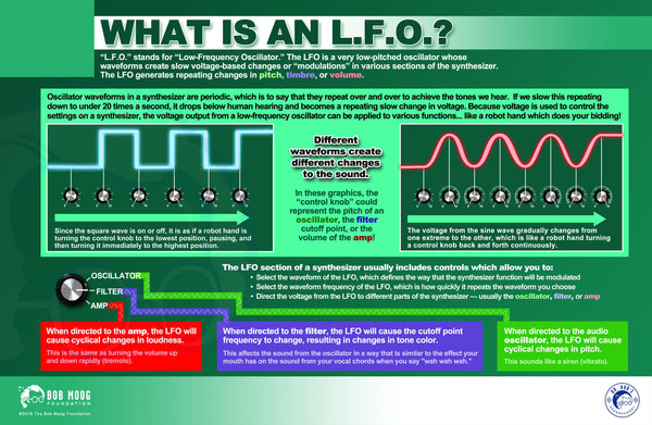 The Fundamentals of Synthesis:The LFO