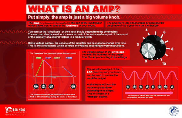 The Fundamentals of Synthesis:The Amp