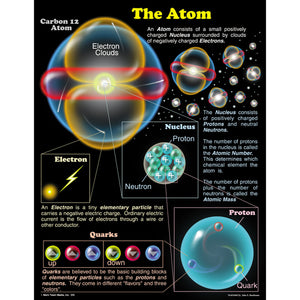 (6 Ea) Chartlet The Atom 17 X 22