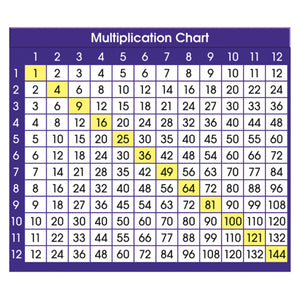 Adhesive Desk Prompts Multiplication Chart