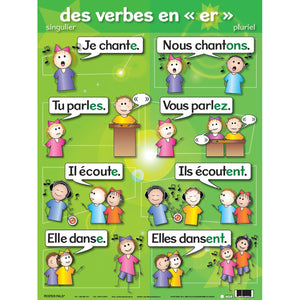 Verb Posters French