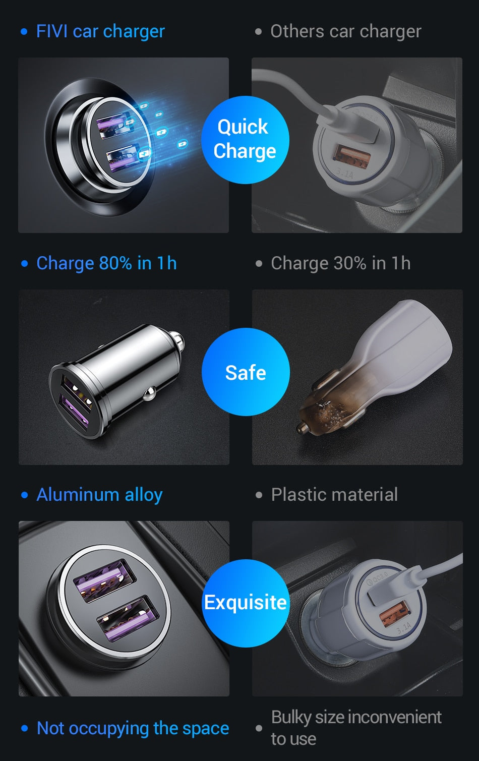 Mobile Phone Car Charger | Dual 3.0 Qualcomm Fast Charge | 18 Watt Ultra Fast