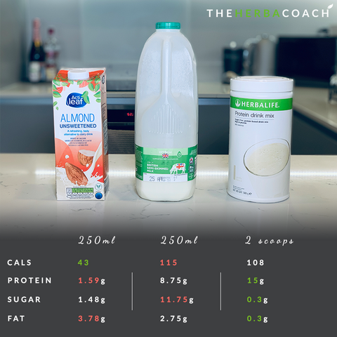 protein drink mix calories comparison - why to use it