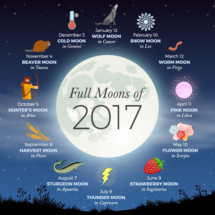 Cold Moon (December) History, Origin, Name, Dates and