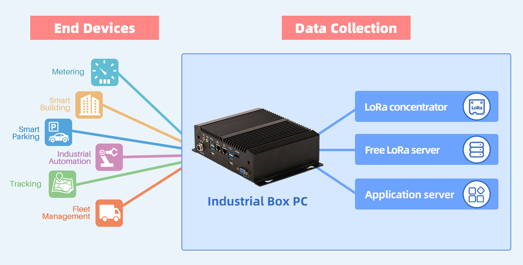 LoRa Box PC