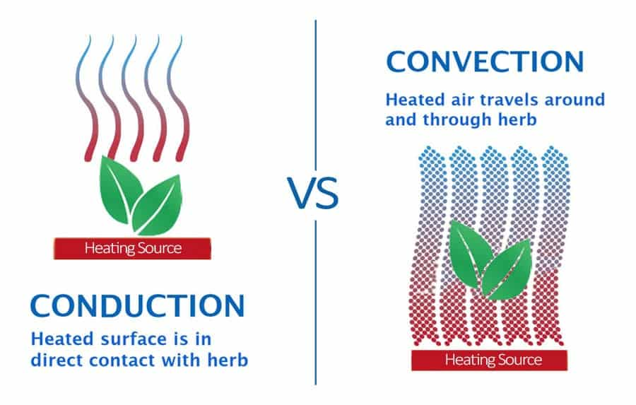 Convection Vs. Conduction Vs. Hybrid Vs. Combustion