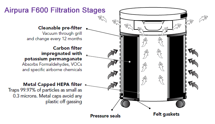 Airpura F600 Air Purifier - Stages of Filtration