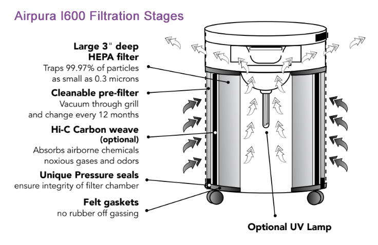 Airpura I600 Air Purifier Filter Stages