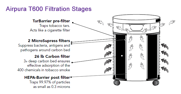 Airpura T600 Air Purifier Filtration Stages