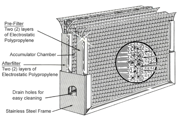 Inside the DustEater EasyFlow Furnace Filter