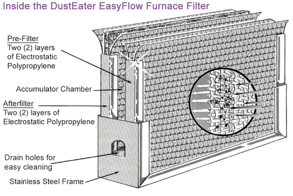 Inside the DustEater EasyFlow Furnace HVAC Air Filter