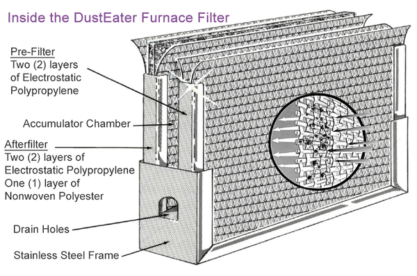 Looking inside the DustEater HVAC Furnace Air Filter