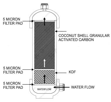 US-3 Under Counter Water Filter Stages