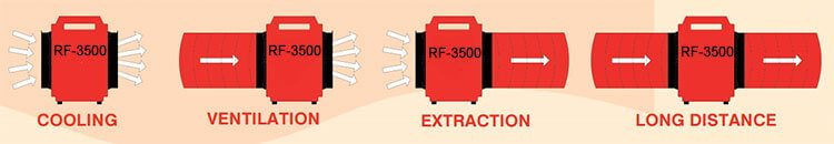 The Ebac RF-3500 is a Powerful Drying Fan that can be used for multiple drying applications