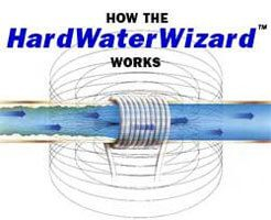 How the HardWaterWizard Works