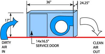 Installation Diagram for the SED-1500 Ducted HEPA Air Filter System