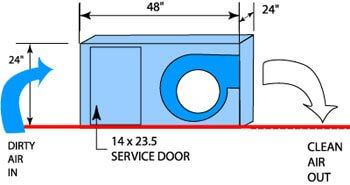 Diagram of the SED-2000V Whole House HEPA System