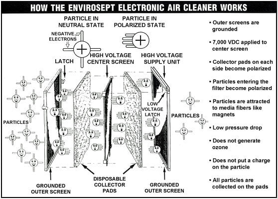 How The Envirosept Electronic Furnace Filter Works