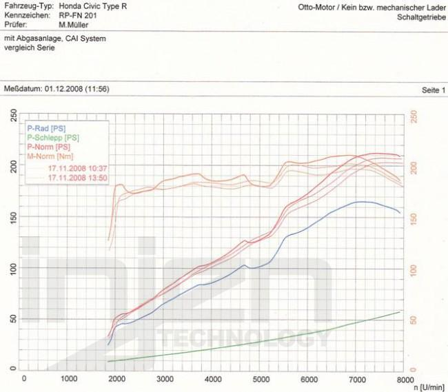 CIVIC FN2 TYPE R - INJEN COLD AIR INTAKE SYSTEM - TDi North